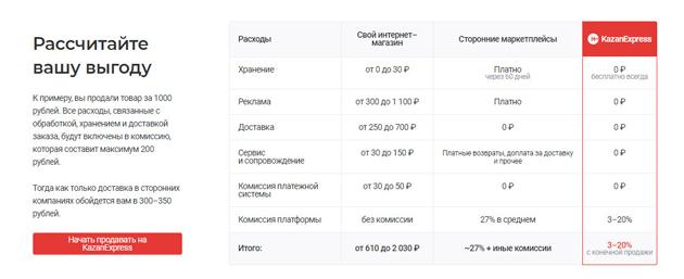 """KazanExpress.ru - российский """"Алик"""" с доставкой за 1 день. Мой отзыв продавца и покупателя"""